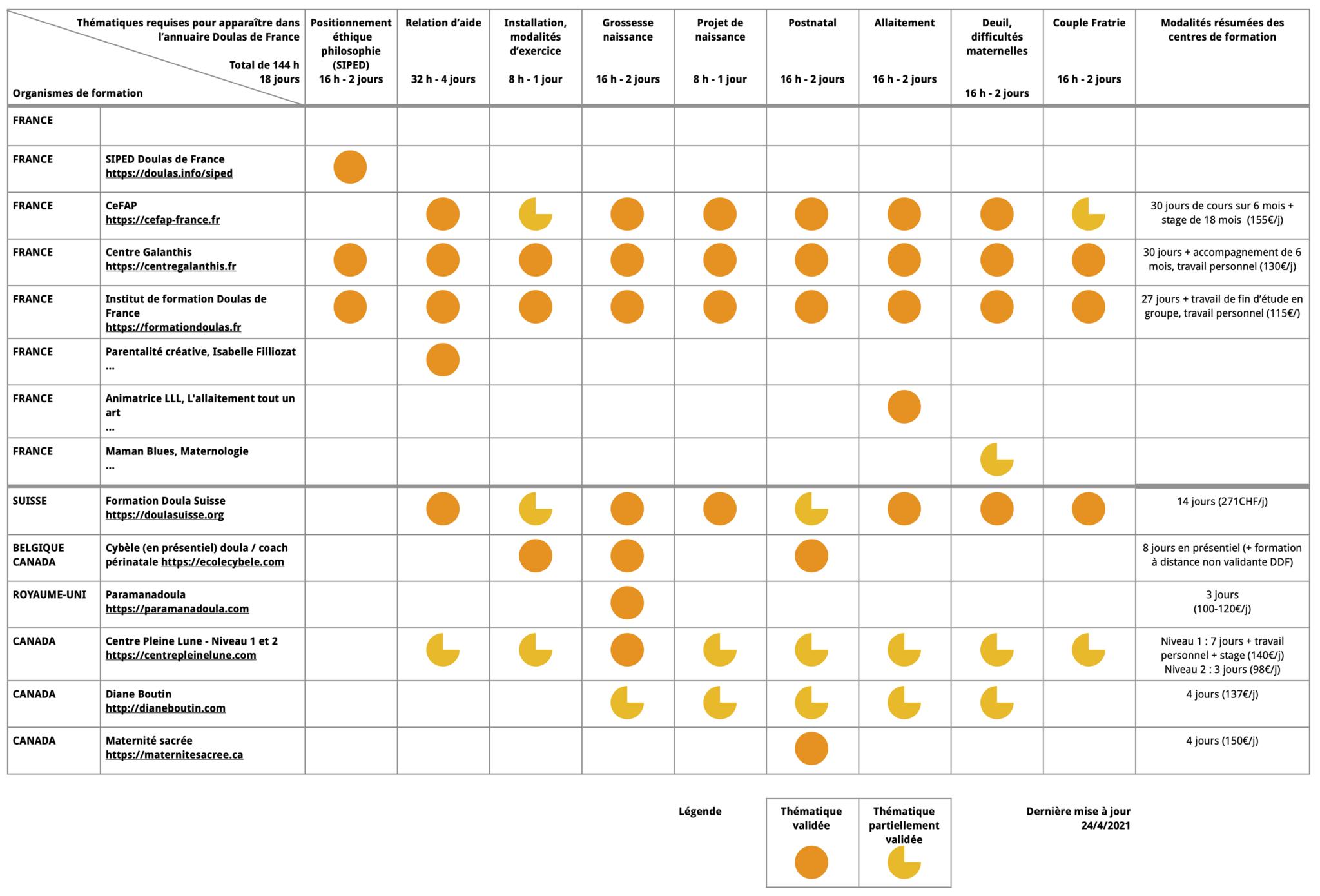 DDF Équivalences Formations